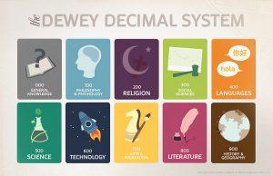 dewey_decimal_system_poster_1024_x_661